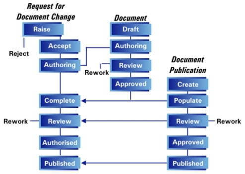 Fast Facts Document Management Intasoft Limited - Document management process