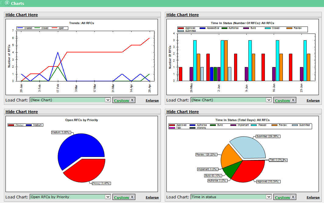 Dashboard Graphical reporting